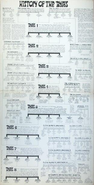 S-65525-History-Byrds-gatefold